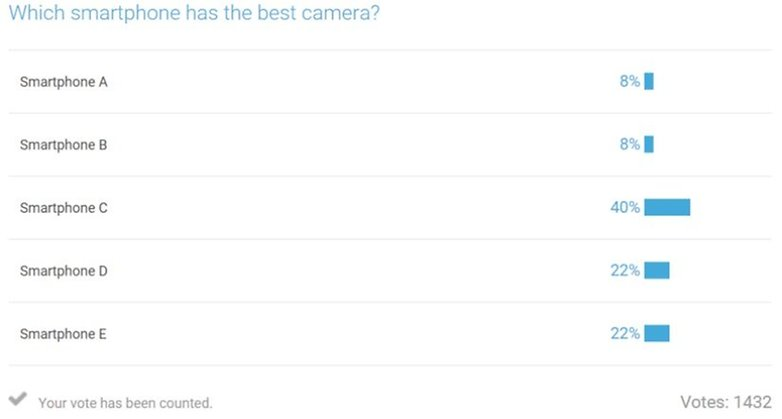 AndroidPIT best camera survey results