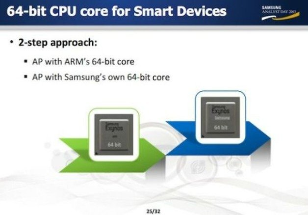 Samsung 64 bit processor slide