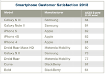 S3 beats iPhone 5 in US Satisfaction Survey