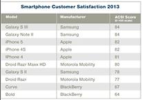 S3 beats iPhone 5 in US Satisfaction Survey