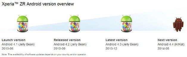 Sony Xperia ZR Update