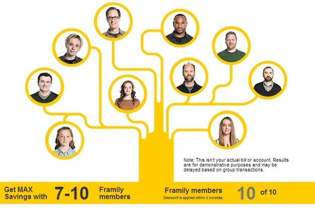 Sprint Framily Plan