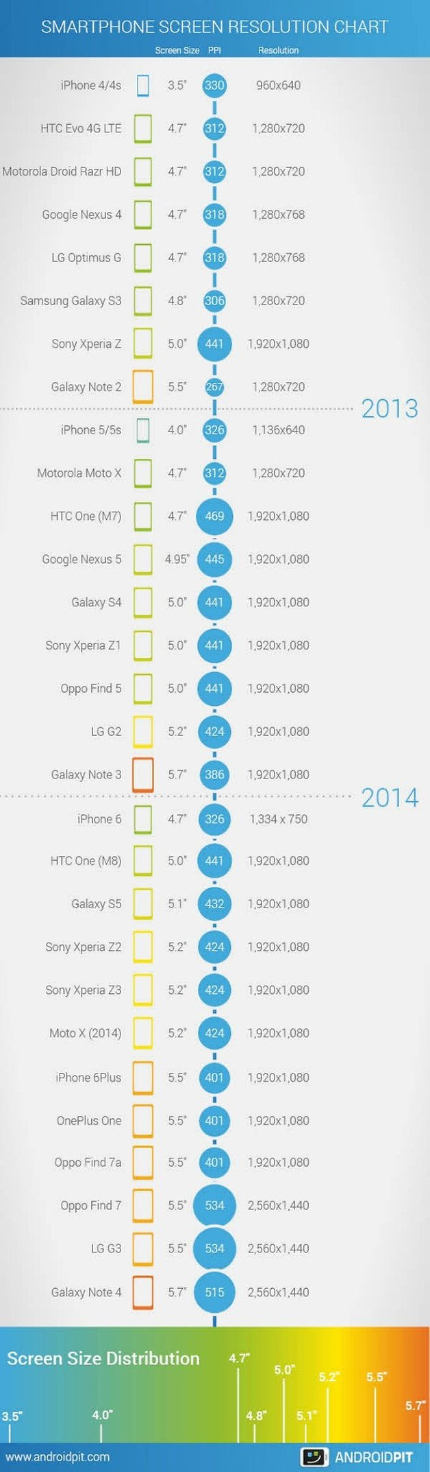 infographic screen sizes en