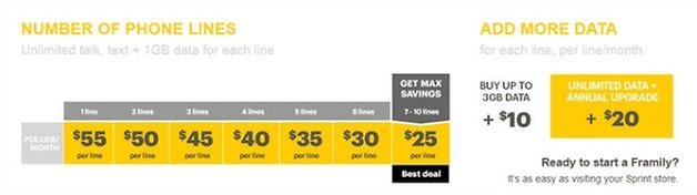 sprint framily pricing