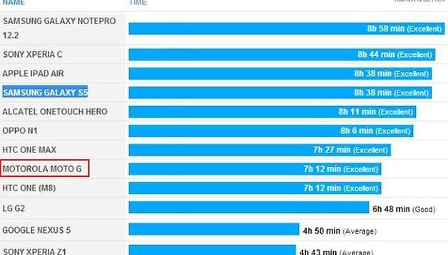 Confirmado: bateria do Moto G tem autonomia maior do que a de smartphones premium