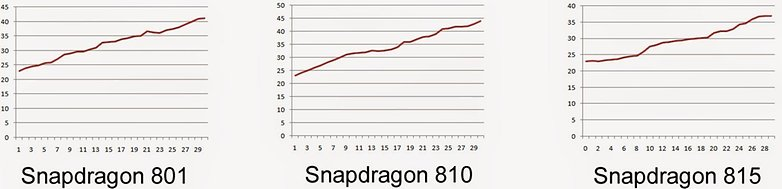 Snapdragon 815 test