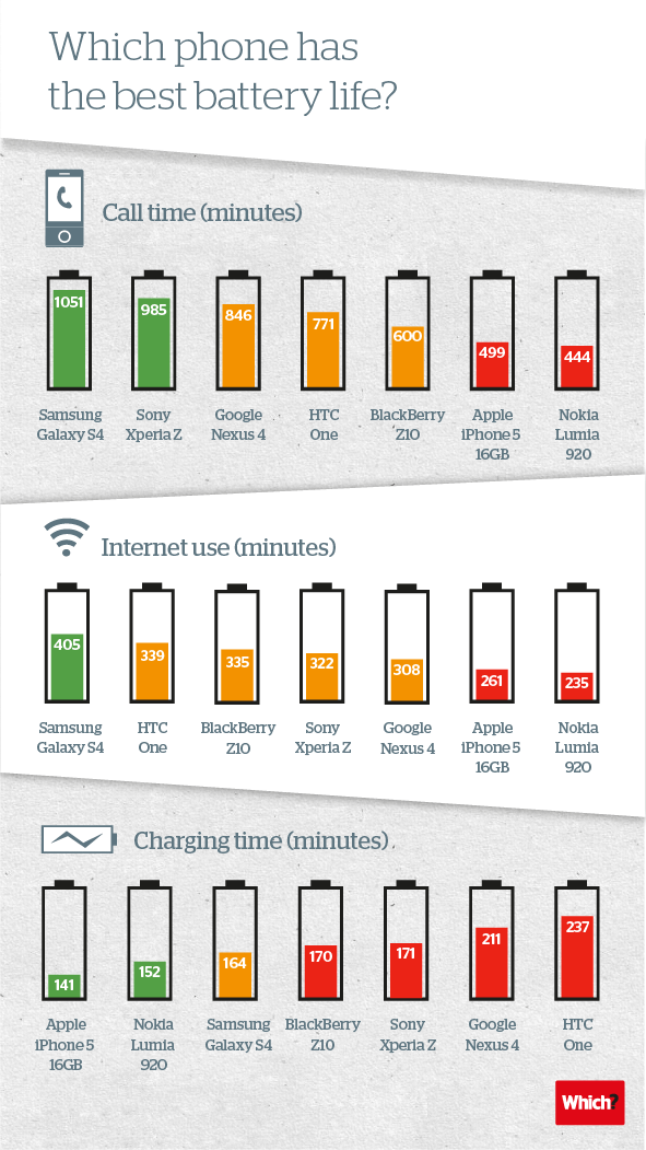 Which phone has the best battery life