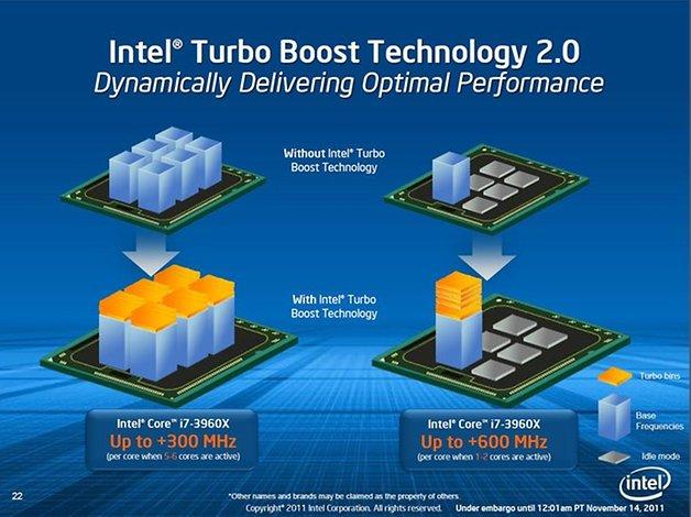 Turbo Boost 2