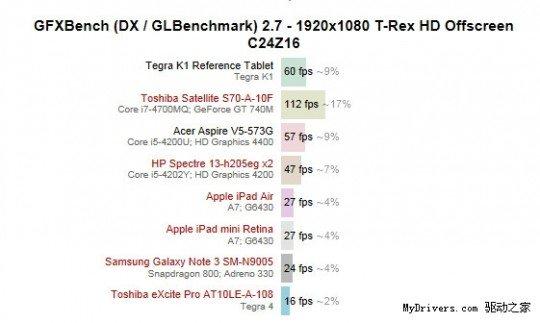 tegra china benchmarks 540x323