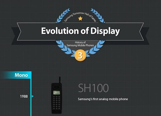 samsung evolution of display infographic 1