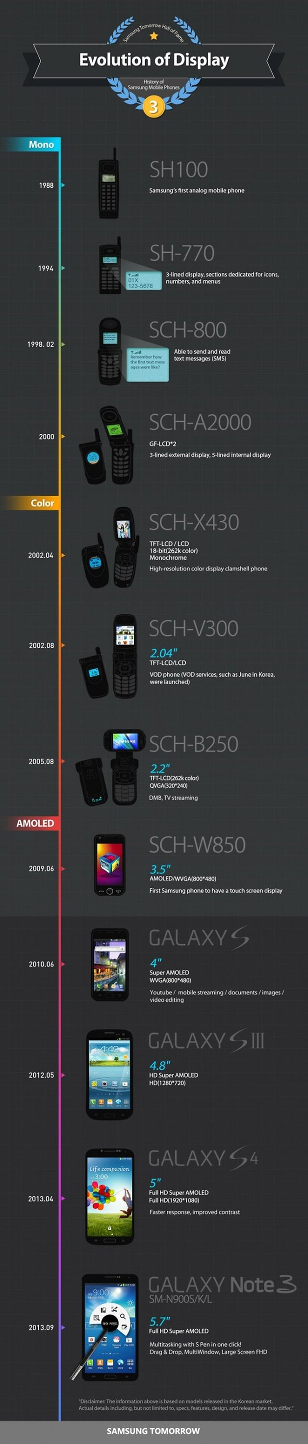 samsung evolution of display infographic large 645x3015