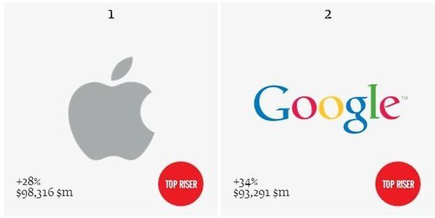 top two valuable brands