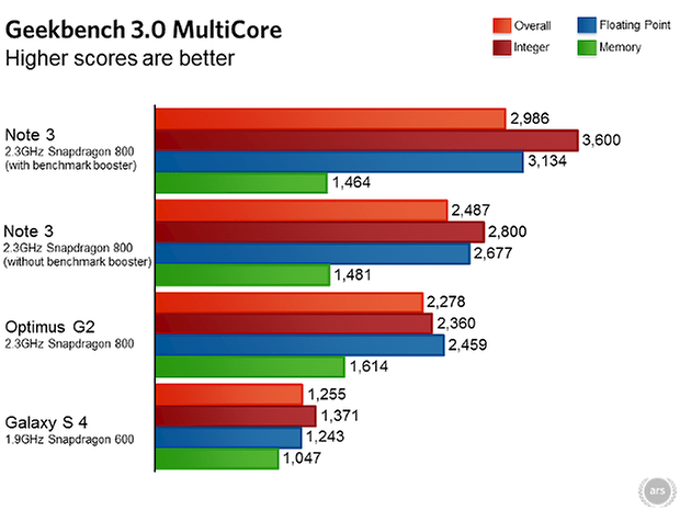 samsung galaxy note 3 ars technica benchmarks 03