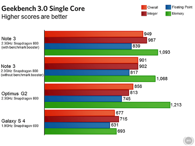 samsung galaxy note 3 ars technica benchmarks 04