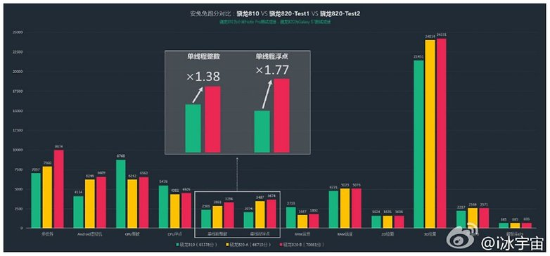 snapdragon 820 graph