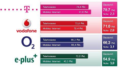 Eplus Netzabdeckung Karte.Netztest Von Chip Online Telekom Bietet Insgesamt Bestes Netz E