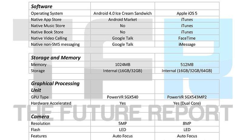 Samsung Galaxy Nexus vs iPhone 4S (Vídeo)