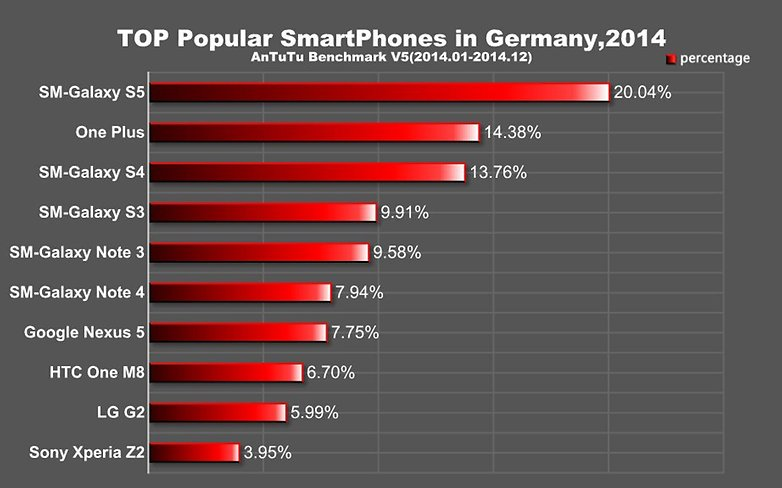 antutu popular phones germany 2014