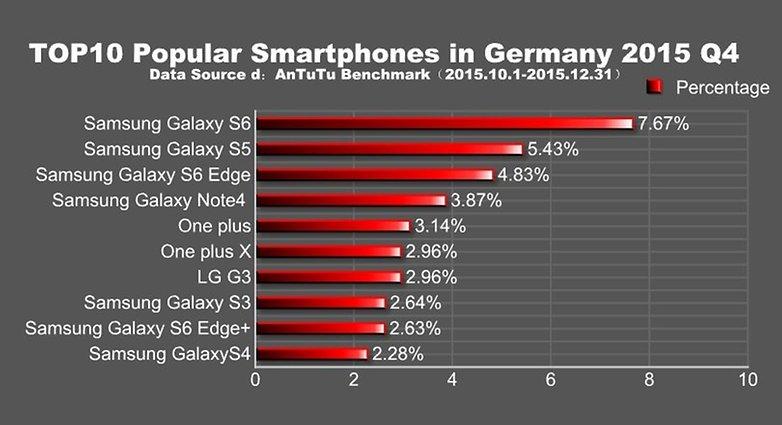 antutu popular phones germany q4 2015