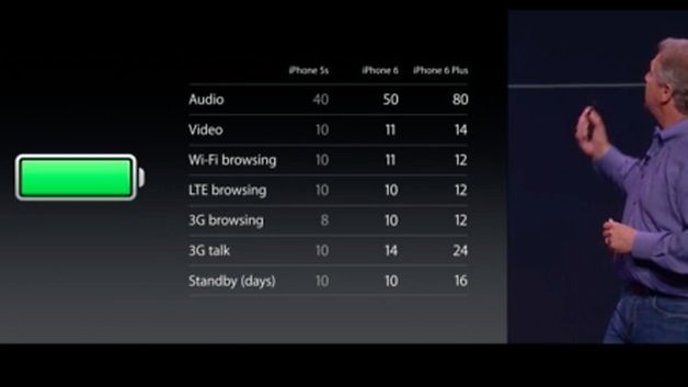 iphone 6 plus battery life
