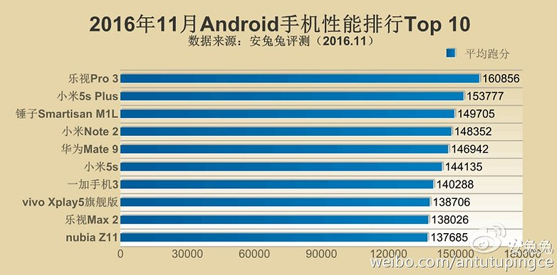 Antutu top 10 android nov