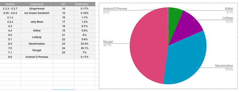 androidpit de fragmentation report 2017 08
