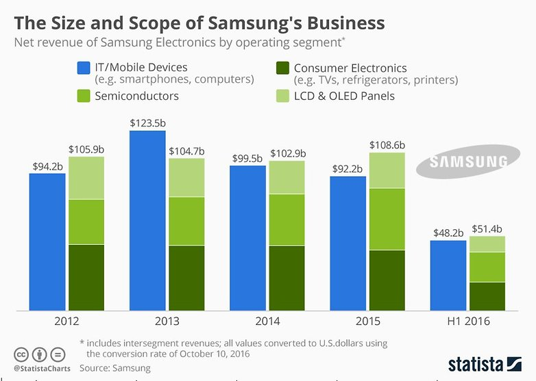 Infografic: Samsung makes more than just smartphones | Statista