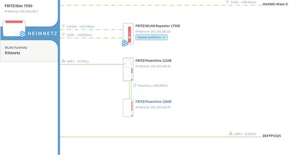 Fritzbox 7590 Und Avm Mesh Zubehor Im Speedtest Androidpit