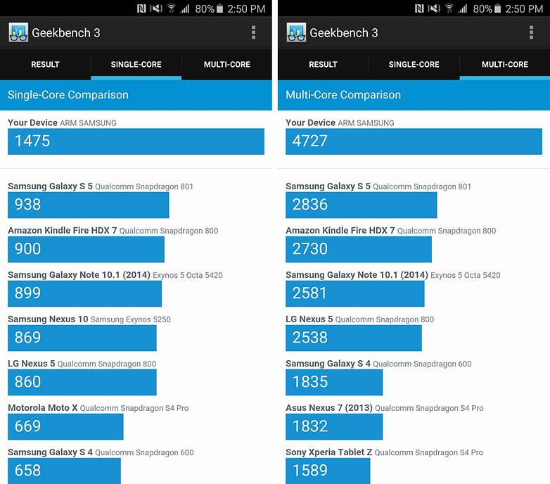 galaxy note 5 benchmark geekbench 3 score