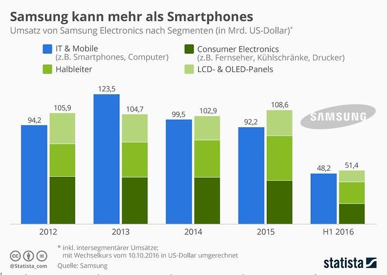 Infografik: Samsung kann mehr als Smartphones | Statista