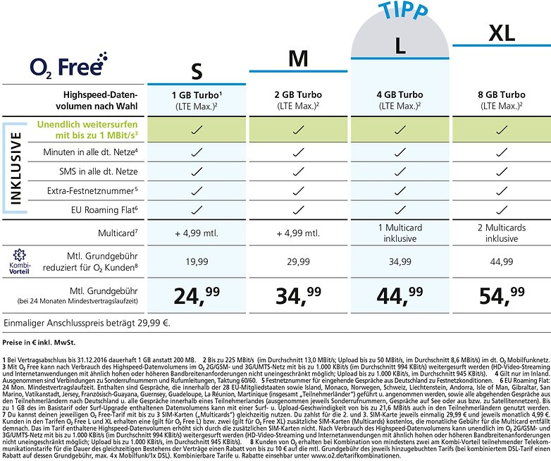 o2 Free Tariftabelle Uebersicht S M L XL mit Fussnoten