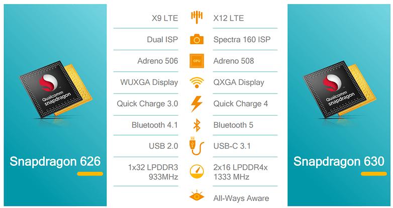 Qualcomm Snapdragon 660 und 630: High-End-Features für die Mittelklasse