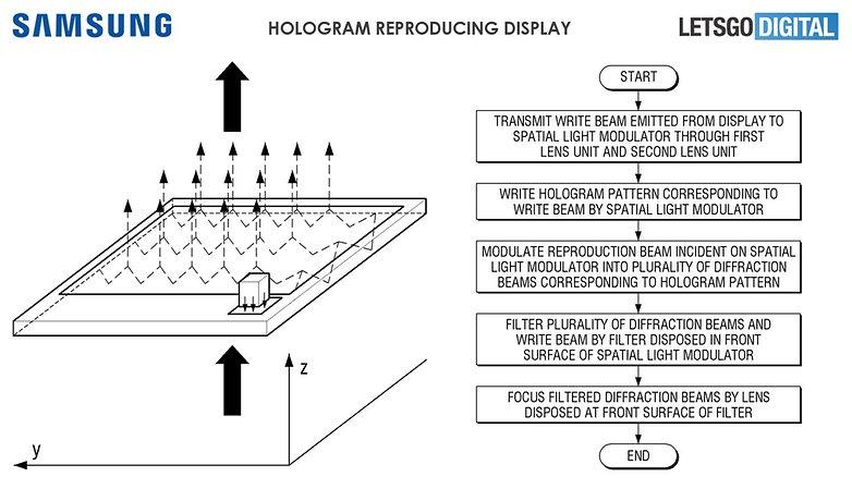 samsung hologram displaz patent letsgodigital