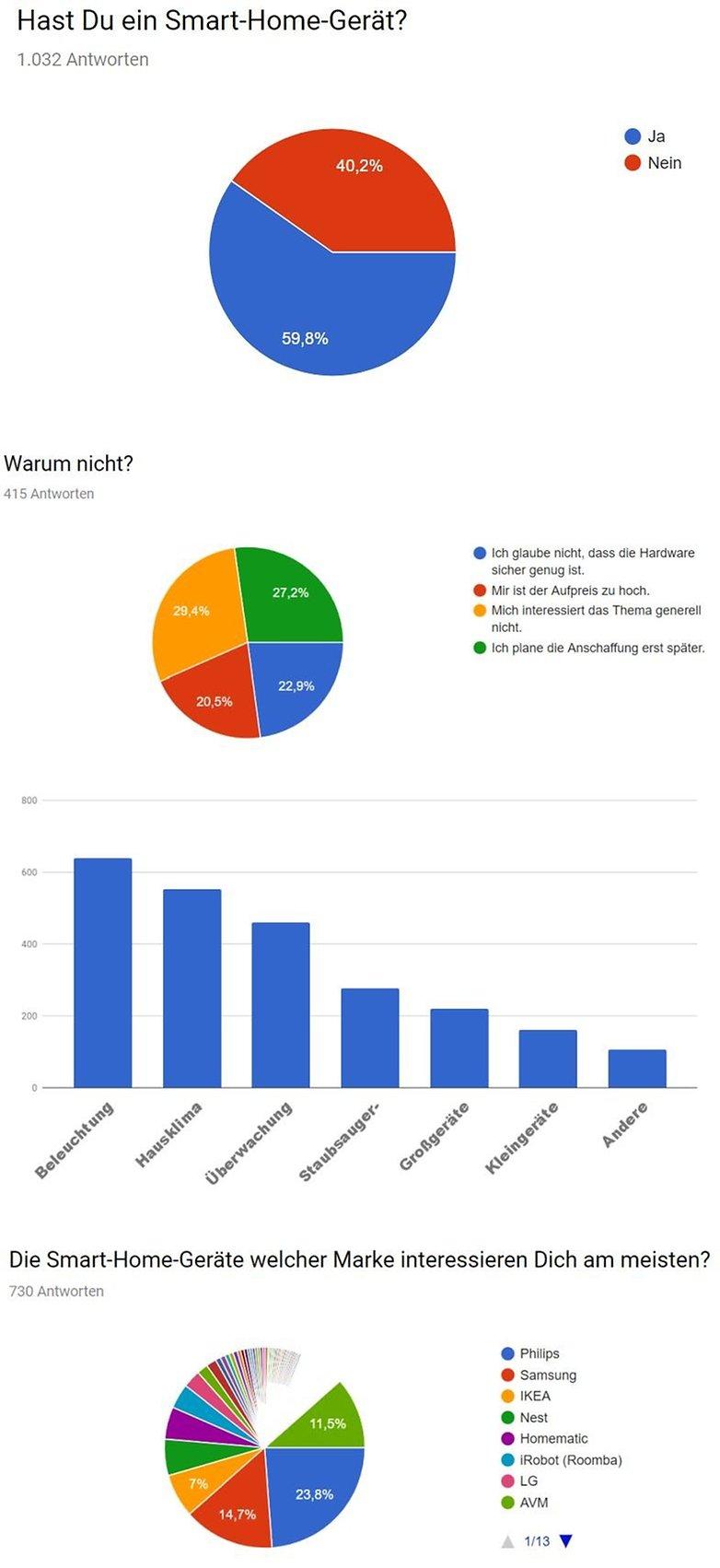 smart home survey response de