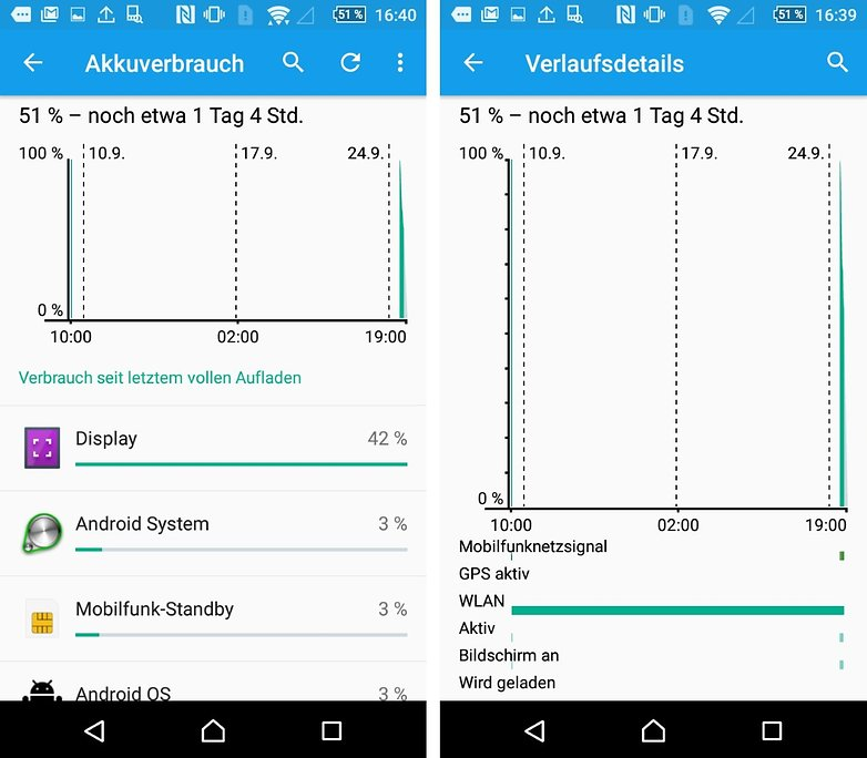 sony xperia z5 compact battery statistics