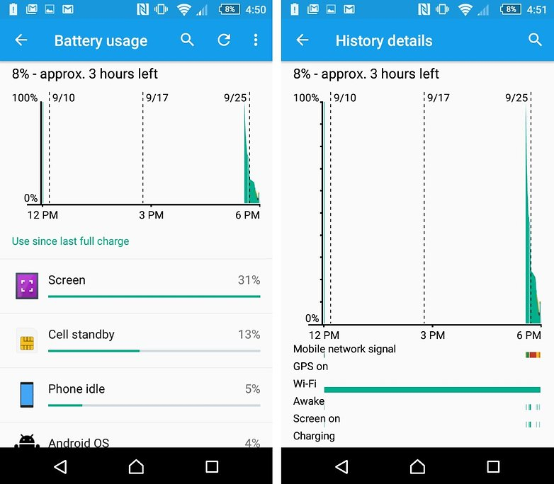 sony xperia z5 compact battery statistics almost dead