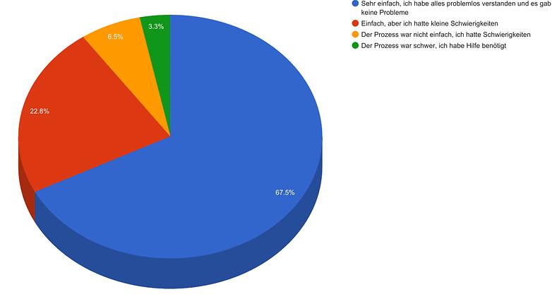 umfrage zur portierung