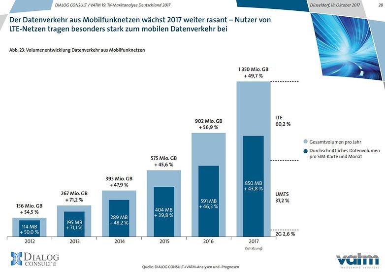 vatm mobile daten deutschland 2017