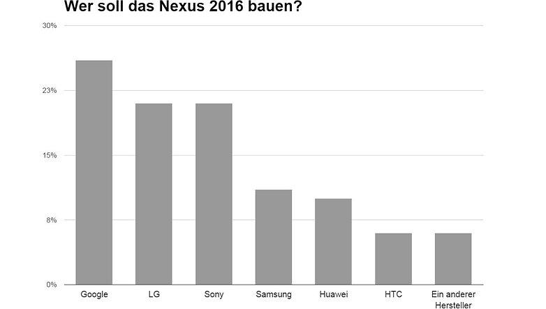 nexus 2016 hersteller