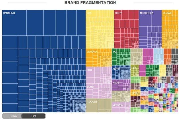 opensignal 2014 brands