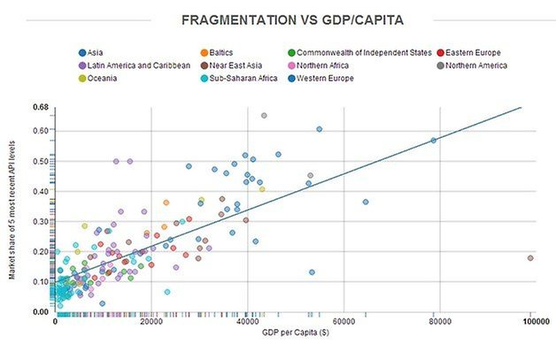 opensignal 2014 version gdp