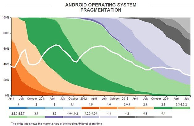 opensignal 2014 versions