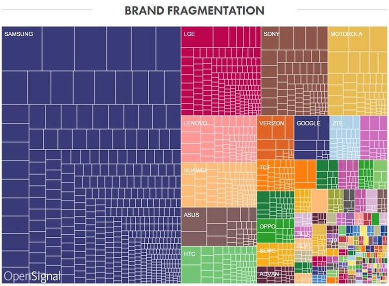 samsung world share brands opensignal 2014