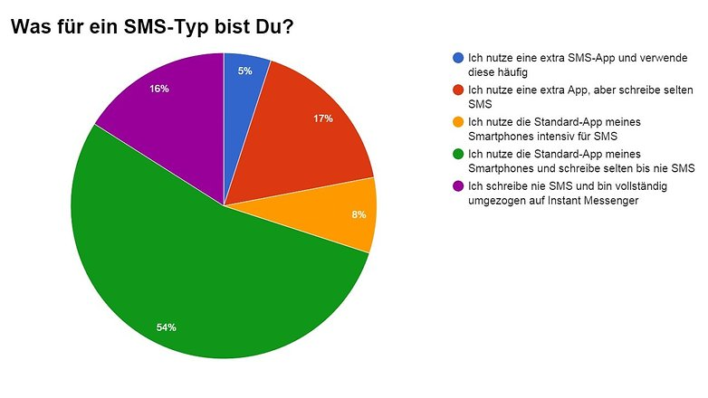 sms statistik