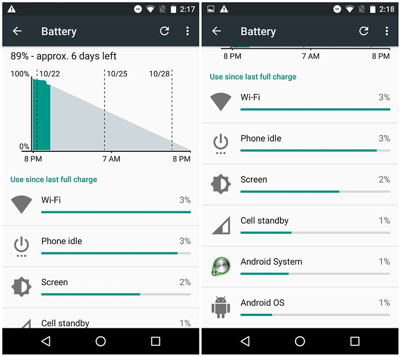 androidpit nexus 5 day two battery doze