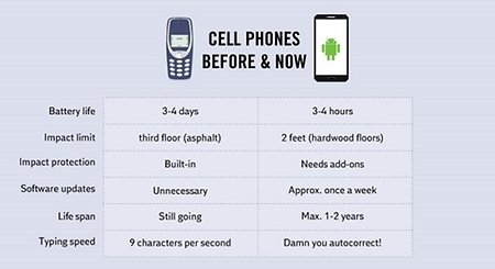 cell phone before and after Now is the time to shop for a new cell phone plan here's how to end your contract and switch cell phone plans the right way.