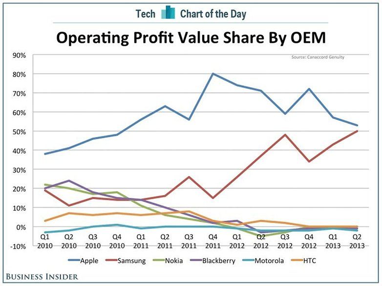 chart of the day oem profits