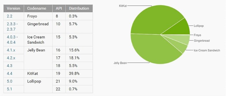 androidpit android distribution chart