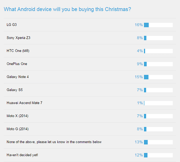 androidpit poll what smartphone do you most want for christmas