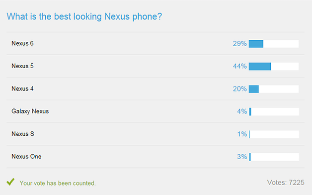 androidpit nexus 6 poll results
